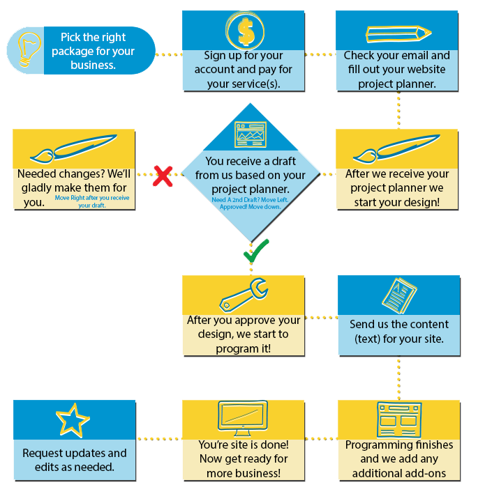 How The Process Works Infinity Marketing The Small Business